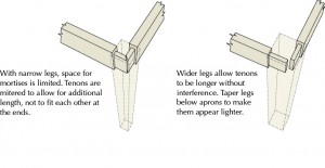Bob's detail of the mitered tenon for mortise and tenon furniture.