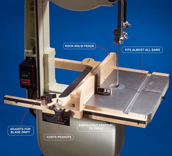Bandsaw fence popular woodworking magazine bandsaw fence keyboard keysfo Choice Image