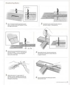 Drawboring Basics. Click for full-size image.