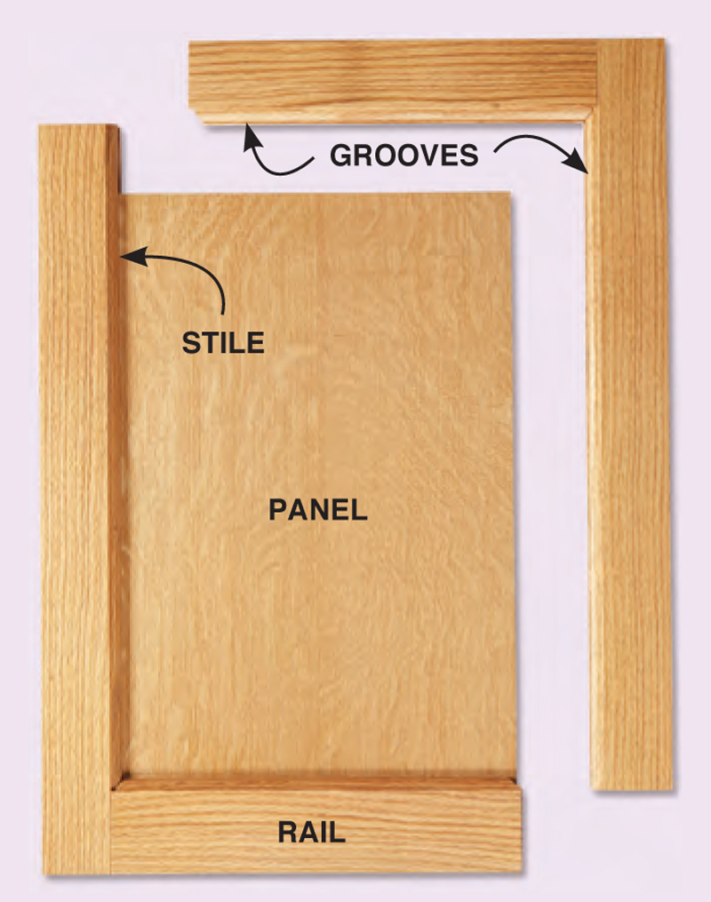 A typical cabinet door consists of vertical stiles and horizontal rails that surround a panel. The panel is housed in grooves cut in the stiles and rails.  sc 1 st  Popular Woodworking Magazine & Frame and Panel Door - Popular Woodworking Magazine