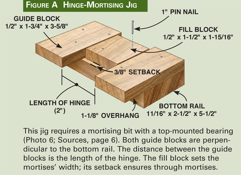 Making a router template for door hinges router image oakwoodclub making a router template for door hinges image oakwoodclub maxwellsz