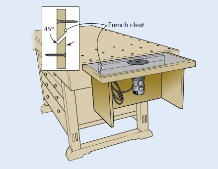 Tricks of the trade a table for your trim router table for your trim router greentooth Choice Image