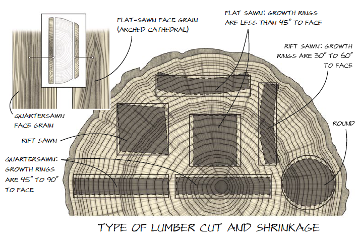 how to protect cut ends on treated wood