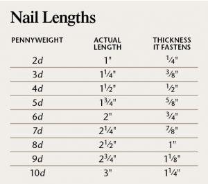 Nail Length Chart