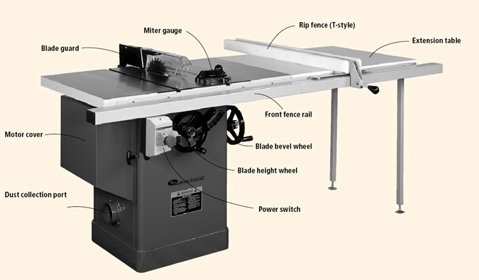 & Table Saw Setup in My Near Future u2013 Assuming the Electric Gets Done