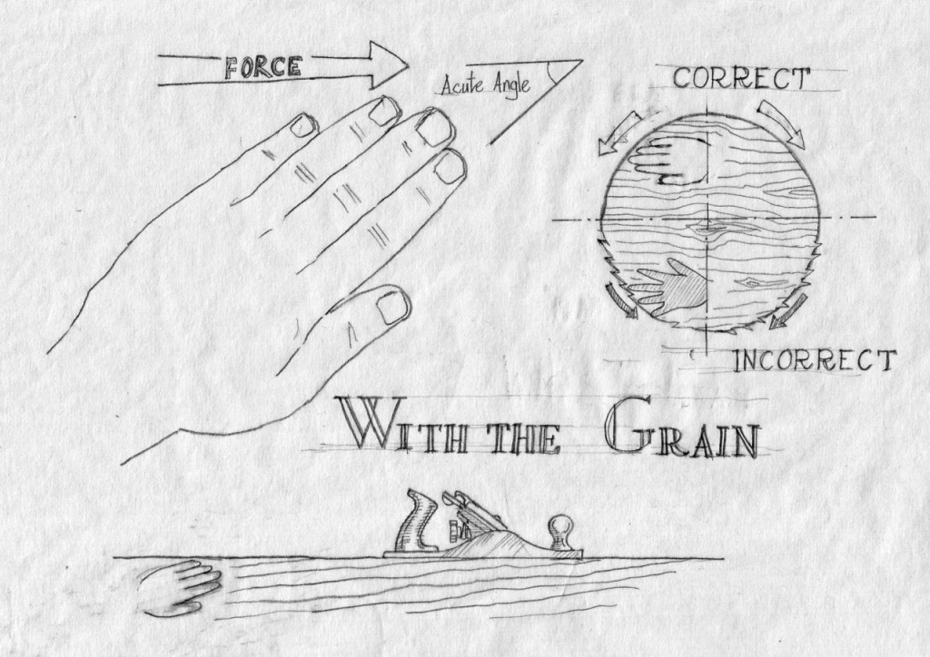 Imagine your fingers as the grain of the wood. The cutting force, whether it is a chisel, a gouge, a rasp or a plane should act in the direction of the grain (towards the tips of your fingers in an acute angle.