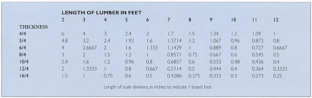 length of lumber in feet chart