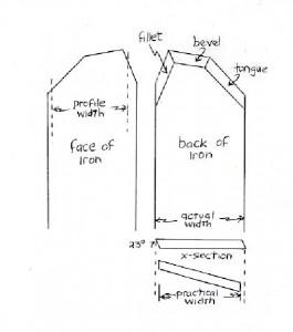 plane iron schematics
