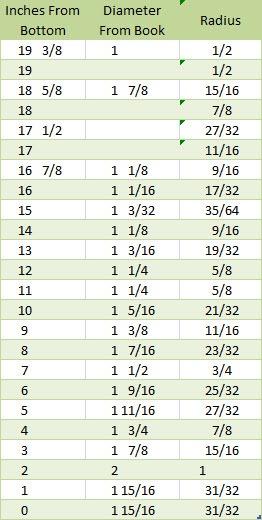 Table of Radii