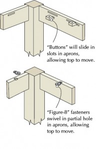 Two methods for dealing with wood movement in wood furniture design. Again, from Bob's article.