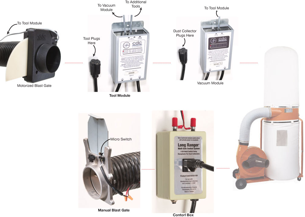 Tool Controlled Dust Collection Popular Woodworking Magazine