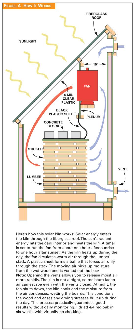 Solar Kiln Popular Woodworking Magazine