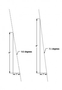 6-8 Dovetail Degrees