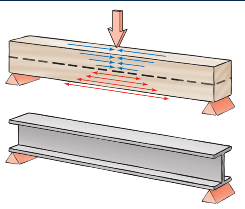 Aw extra 7 4 13 how to build a torsion box popular for How to build a box beam