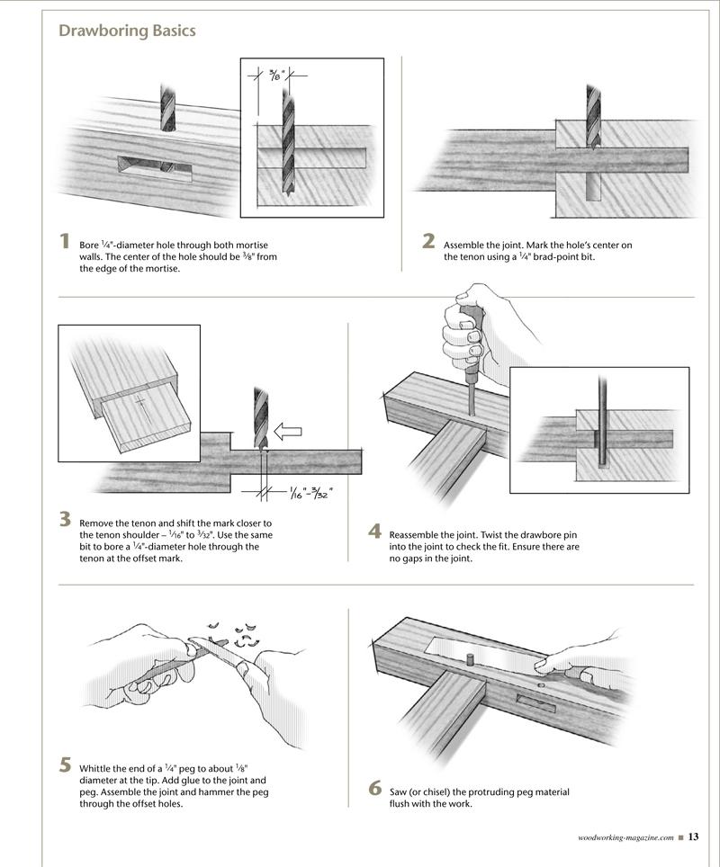 Drawboring Basics. Click for full-size image.