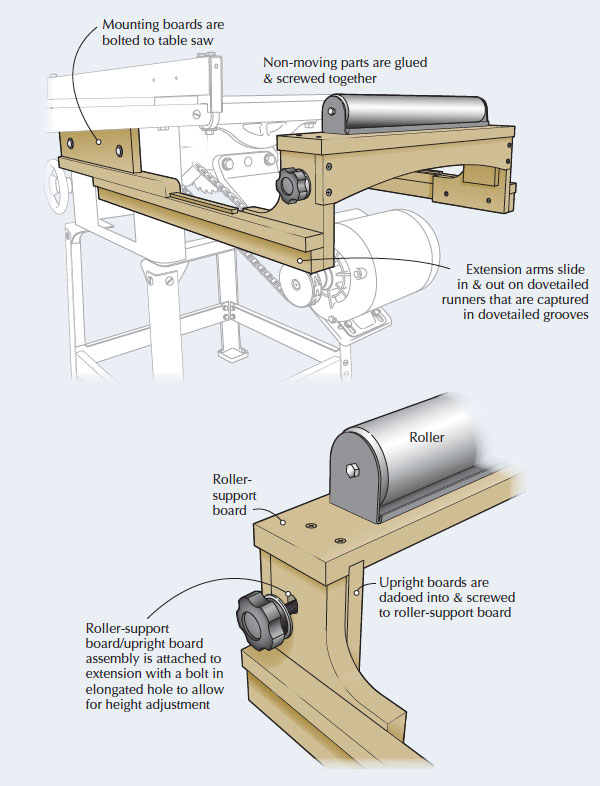 table saw roller outfeed table