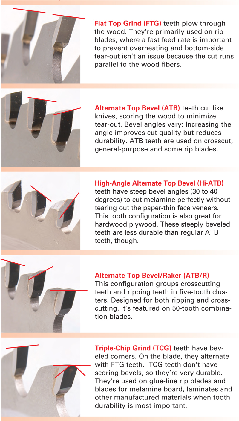 Essential tablesaw blades popular woodworking magazine for Woodworking guide