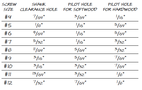 Pilot Hole Sizes for Screws | The Home Depot Community