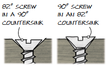 Countersink Angle