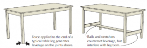 build your own furniture,  furniture building, make furniture