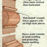In the William & Mary period, the use of mouldings was not as formalized as it later became.