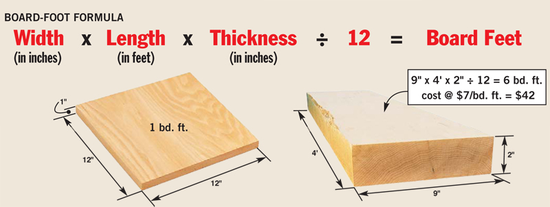 19 tips for buying and using rough lumber popular for How to calculate how much wood flooring is needed