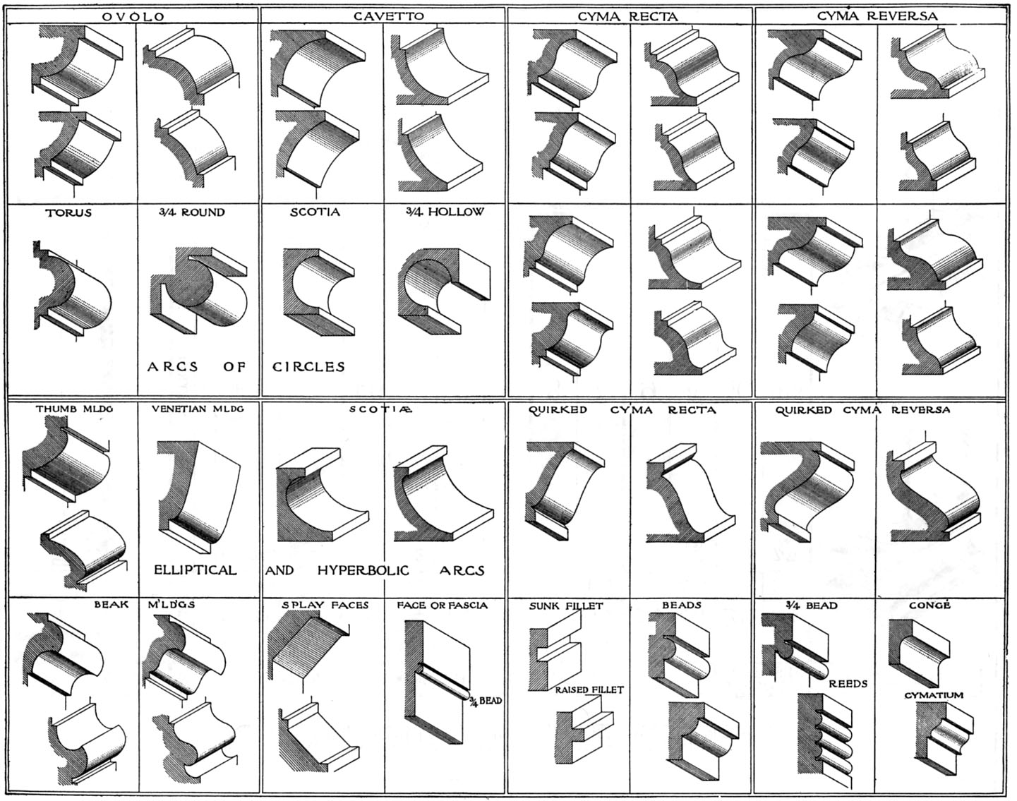 An education in moulding popular woodworking magazine for Crown molding size chart