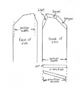 plane iron schematics