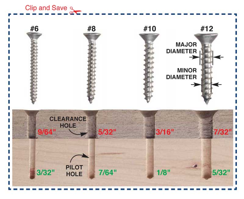 Why Predrill Screw Holes? - Popular Woodworking Magazine